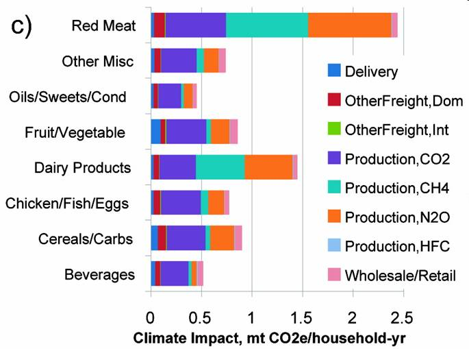 Food Production Food Miles And Greenhouse Gas Emissions The
